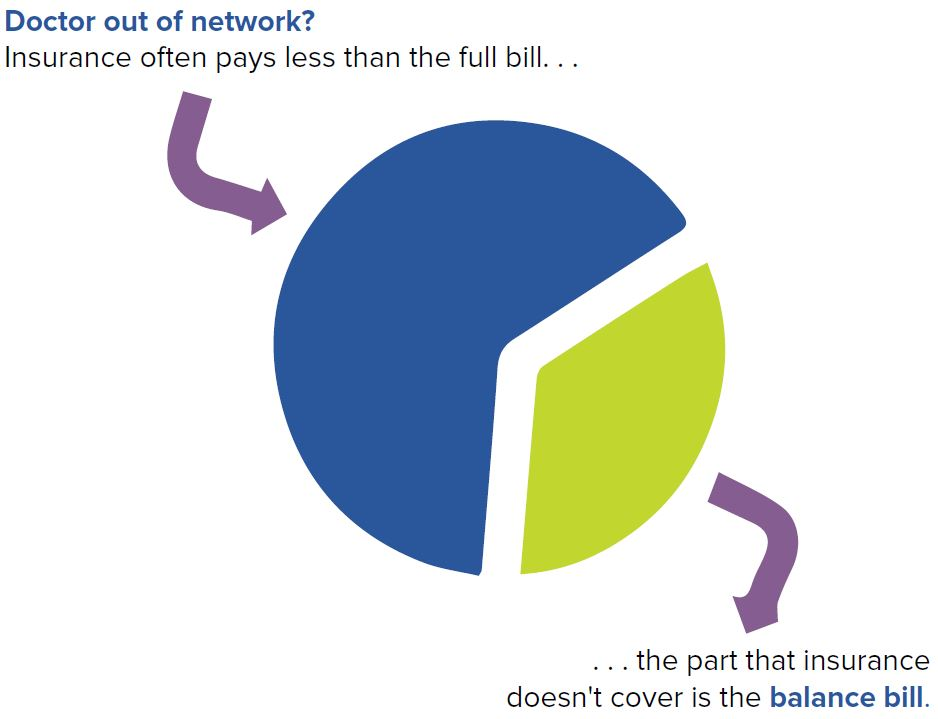 Doctor out of network?  Balance Billing
