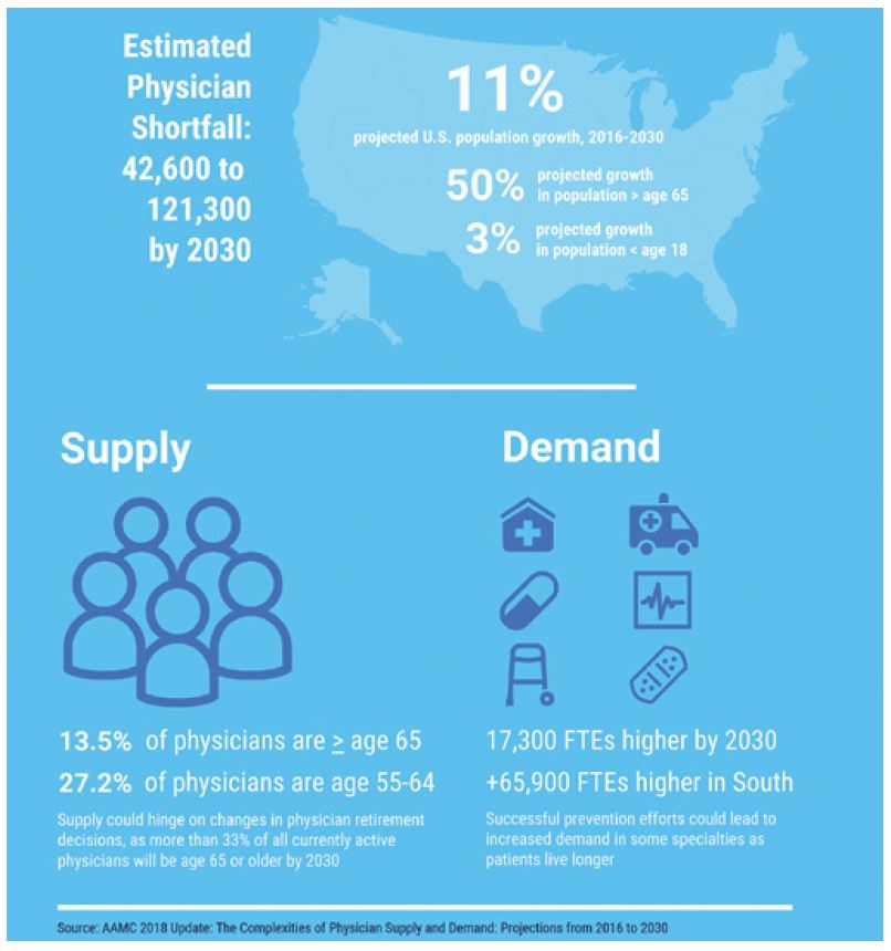 Physician Workforce Supply