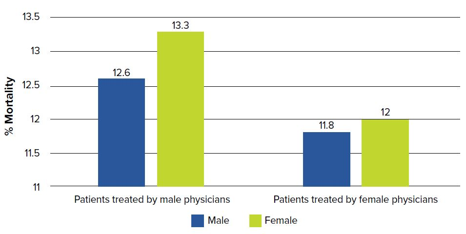 Gender and Mortality After Myocardial Infarction