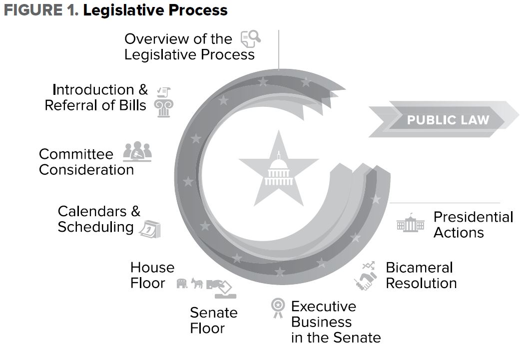 How A Bill Becomes A Law Emra