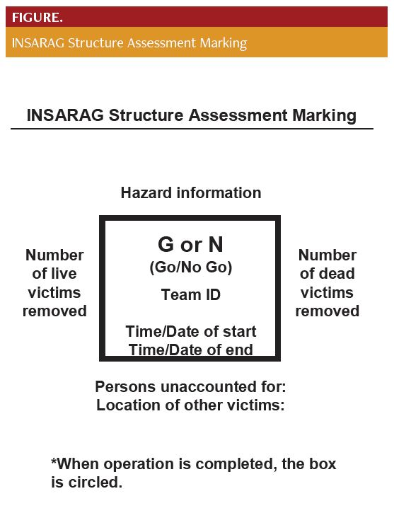 INSARAG Structure Assessment Marking