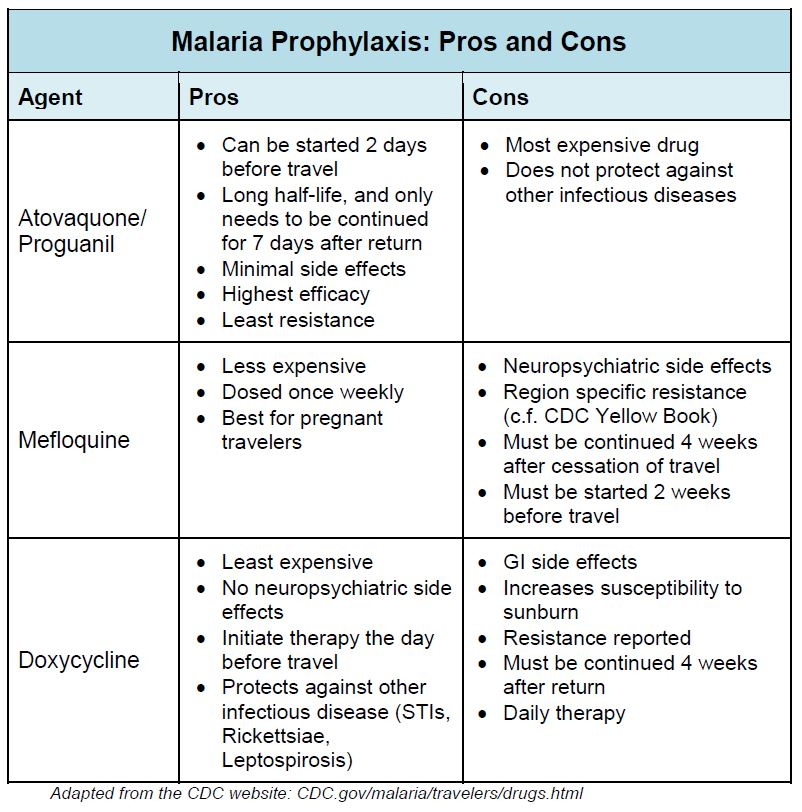 Malaria Prophylaxis Pros and Cons