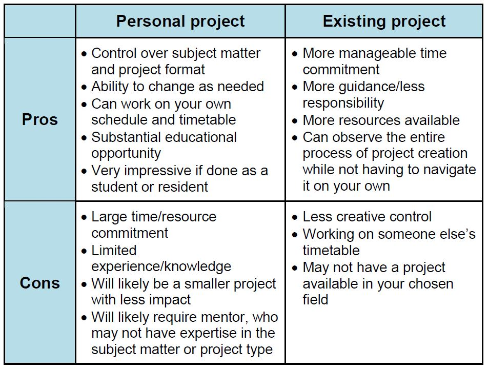 Personal or Existing Project