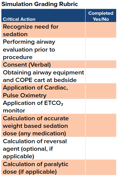 Pediatric Sedation Simulation Grading Rubric