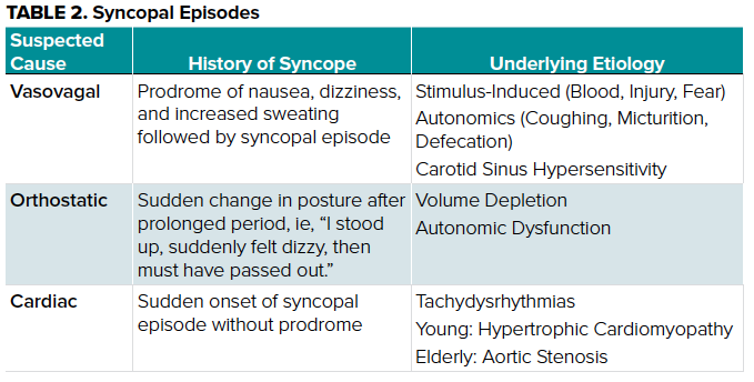TABLE 2. Syncopal Episodes