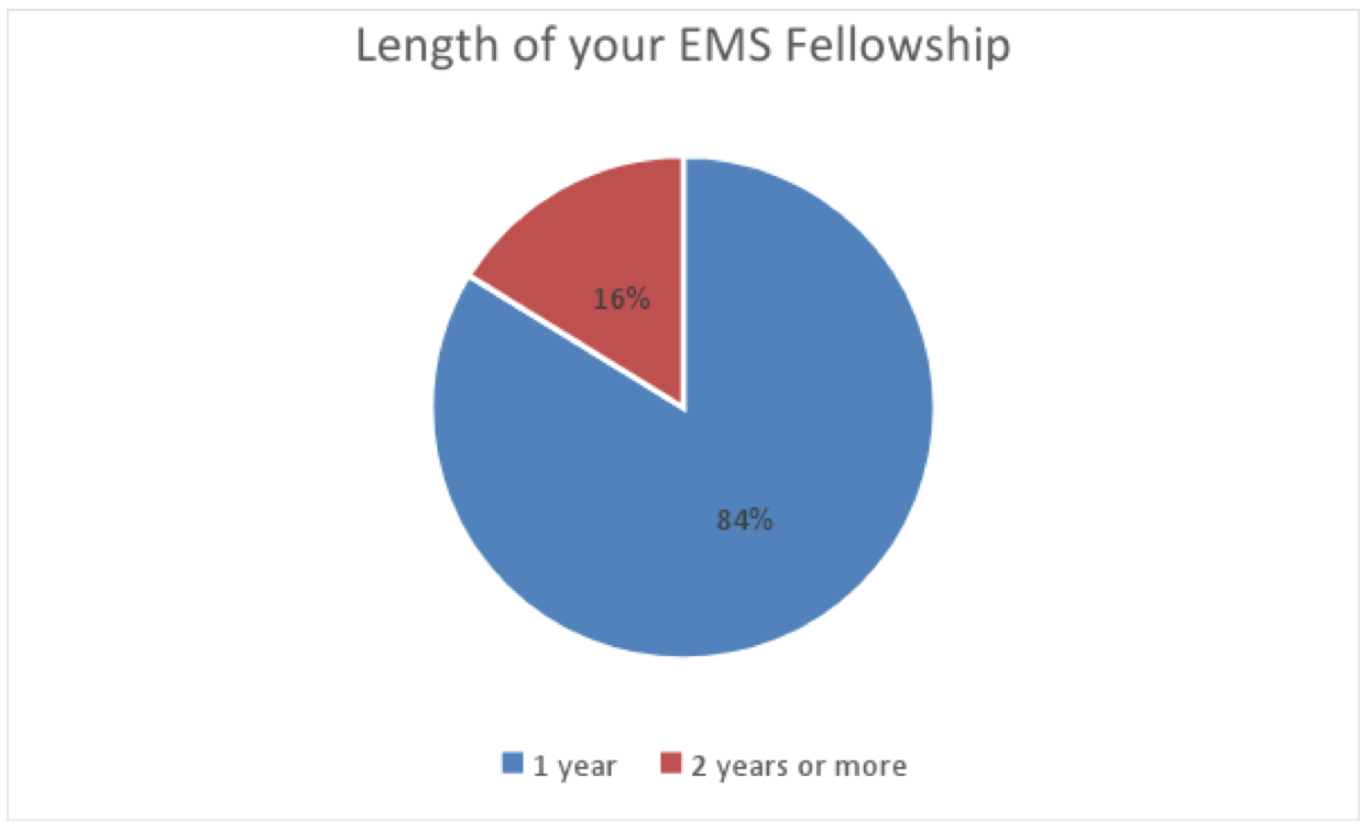 Factors Influencing Selection of Emergency Medical Services