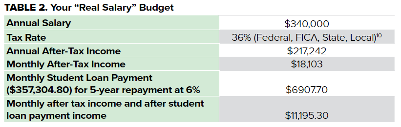 TABLE 2. BCBE Budget