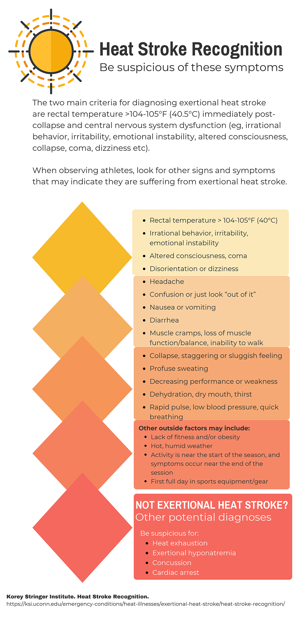 Heat Stroke Recognition: Suspicious Symptoms