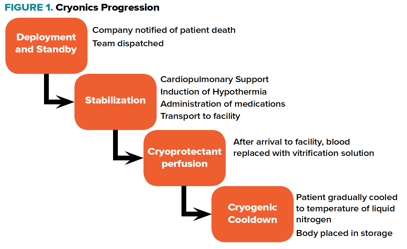 Figure 1. Cryonics Progression