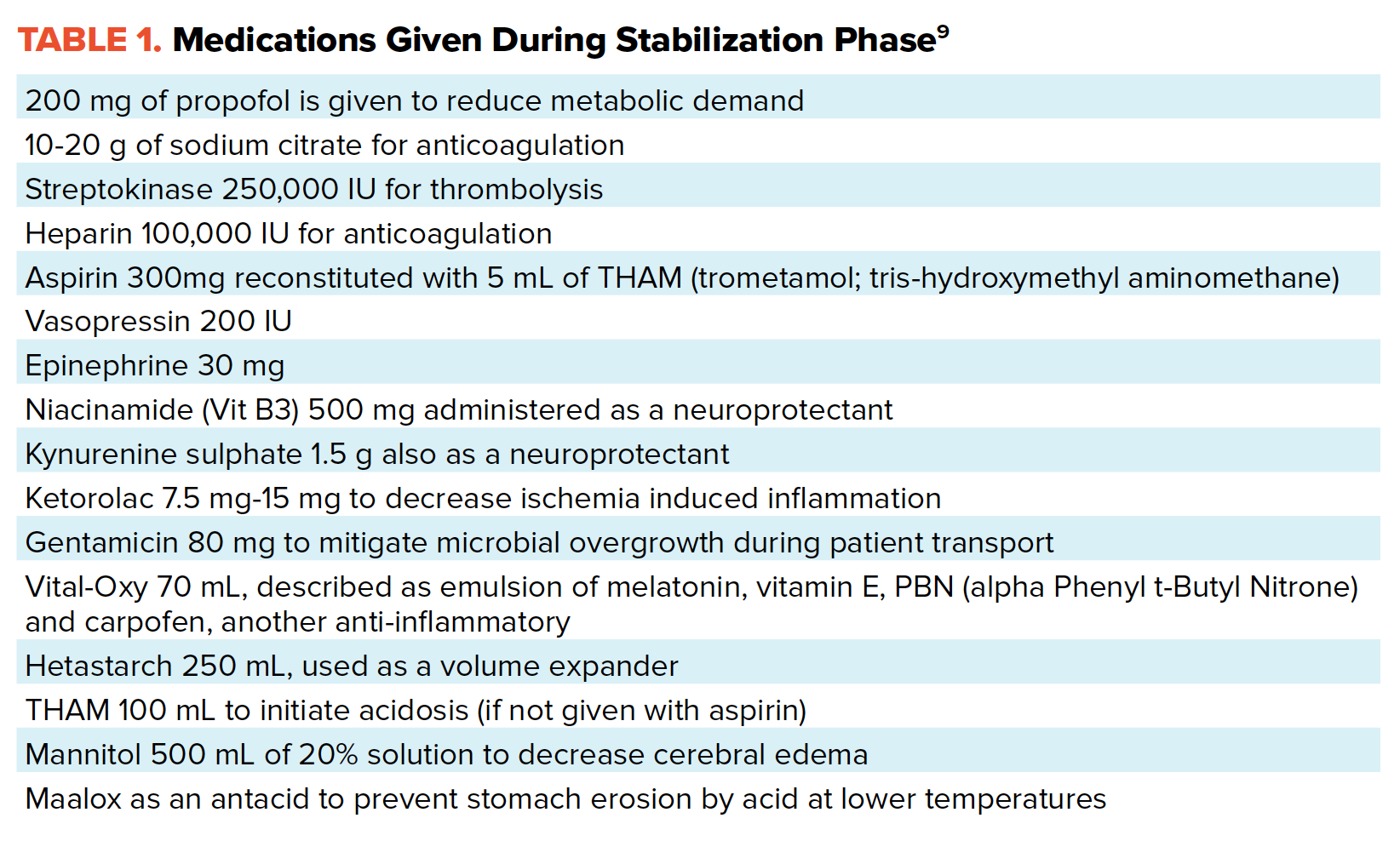 Table 1. Medications Given During Stabilization Phase